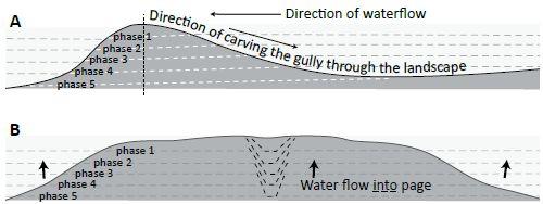GC erosion